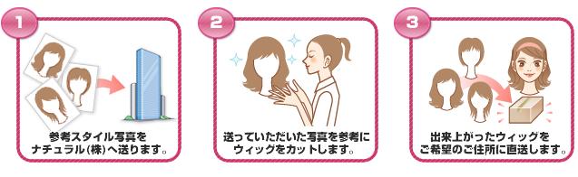 自分で自由にヘアアレンジが可能な日本製人工毛100%の医療用ウィッグの注文方法